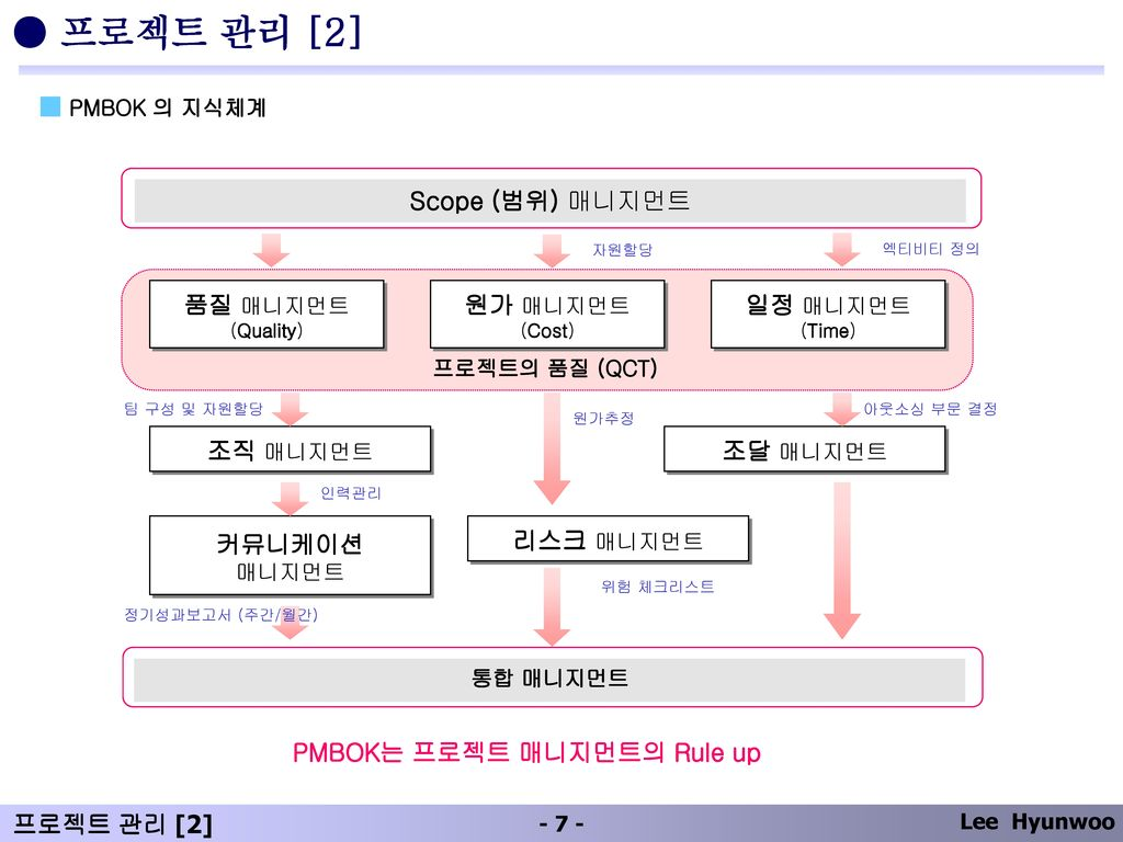 ● 프로젝트 관리 [2] ■ PMBOK 의 지식체계 Scope (범위) 매니지먼트 품질 매니지먼트 원가 매니지먼트